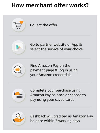 How to get Amazon Pay cashback from food orders